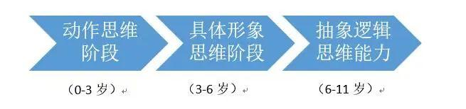 孩子不同年龄阶段的思维培养重点 - 第4张  | 深圳市羽盛信息科技有限公司